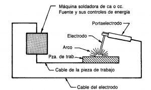 Curso de soldadura electrica 9