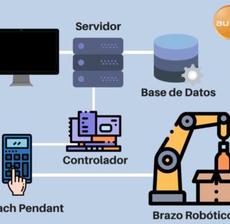 Aspectos destacados del programa de formación en robótica